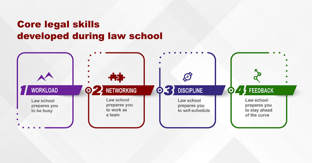 Does law school prepare students for articling?